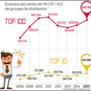 top-100-distribution-auto-france